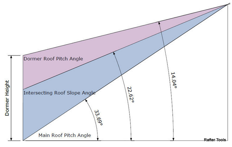 intersecting roof slope angle arctanmain pitch dormer pitch 12 dormer height dormer height above main roof dormer hap main roof rafter - Roof Pitch Angle