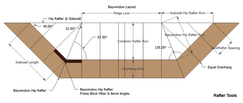 Bay Windows Sizes : Bay window standard sizes